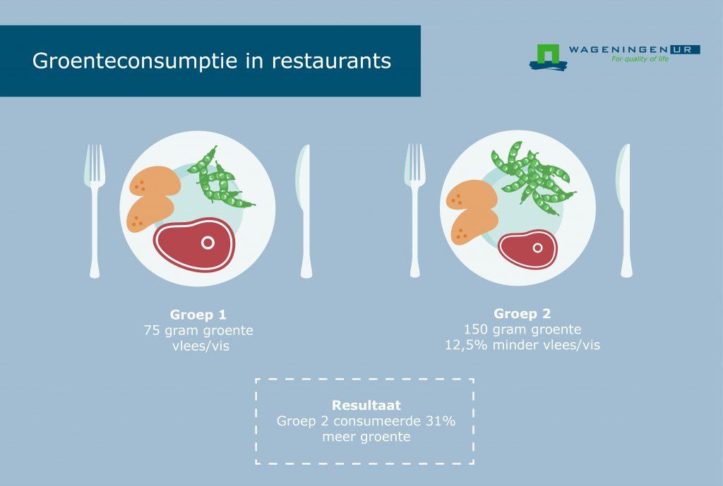 bericht-meer-groenten-in-restaurants-illustratie